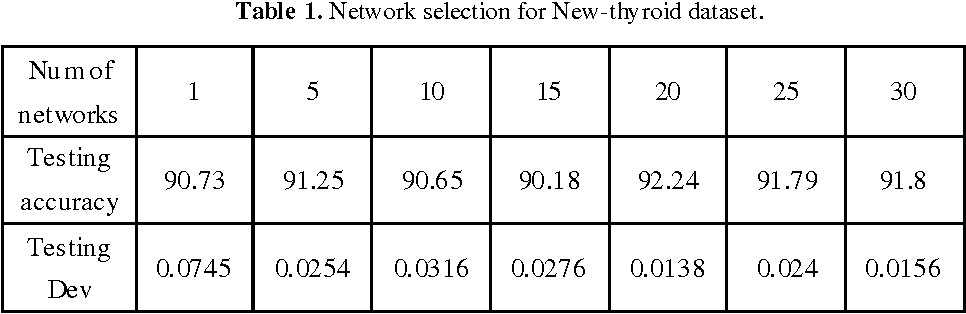 Figure 2 for Robust OS-ELM with a novel selective ensemble based on particle swarm optimization