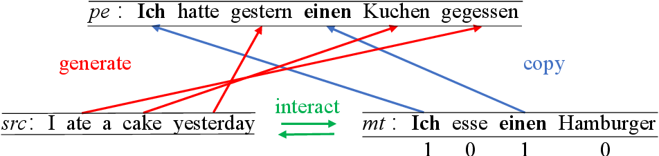 Figure 2 for Learning to Copy for Automatic Post-Editing