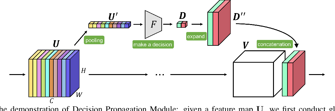 Figure 1 for Decision Propagation Networks for Image Classification