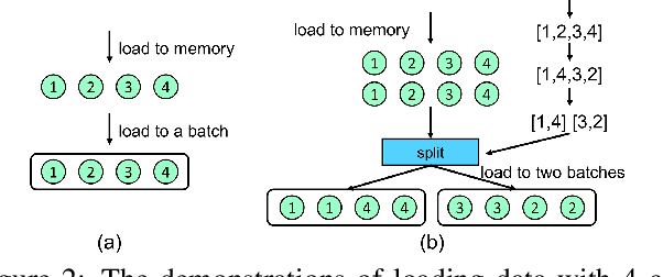 Figure 3 for Decision Propagation Networks for Image Classification