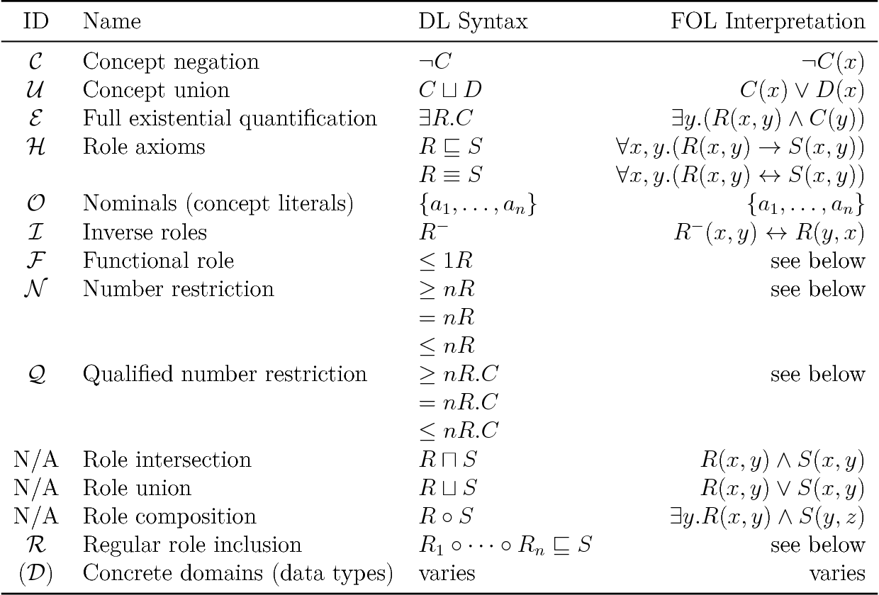 Figure 1 for Knowledge Representation in Bicategories of Relations