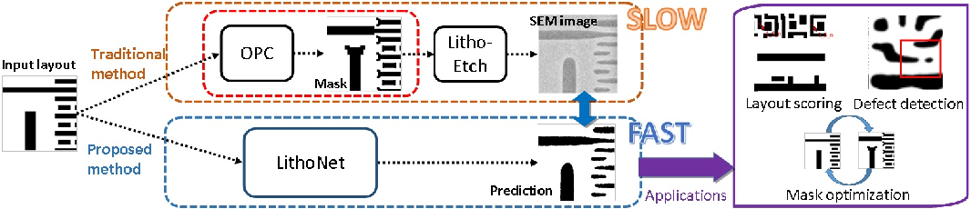 Figure 1 for From IC Layout to Die Photo: A CNN-Based Data-Driven Approach