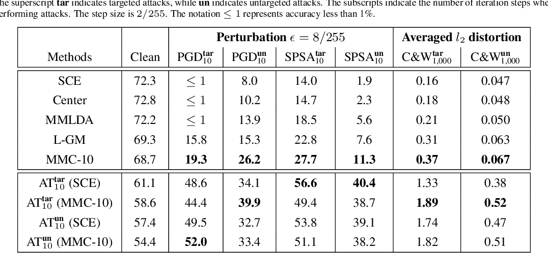 Figure 4 for Rethinking Softmax Cross-Entropy Loss for Adversarial Robustness