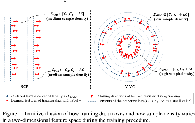 Figure 1 for Rethinking Softmax Cross-Entropy Loss for Adversarial Robustness