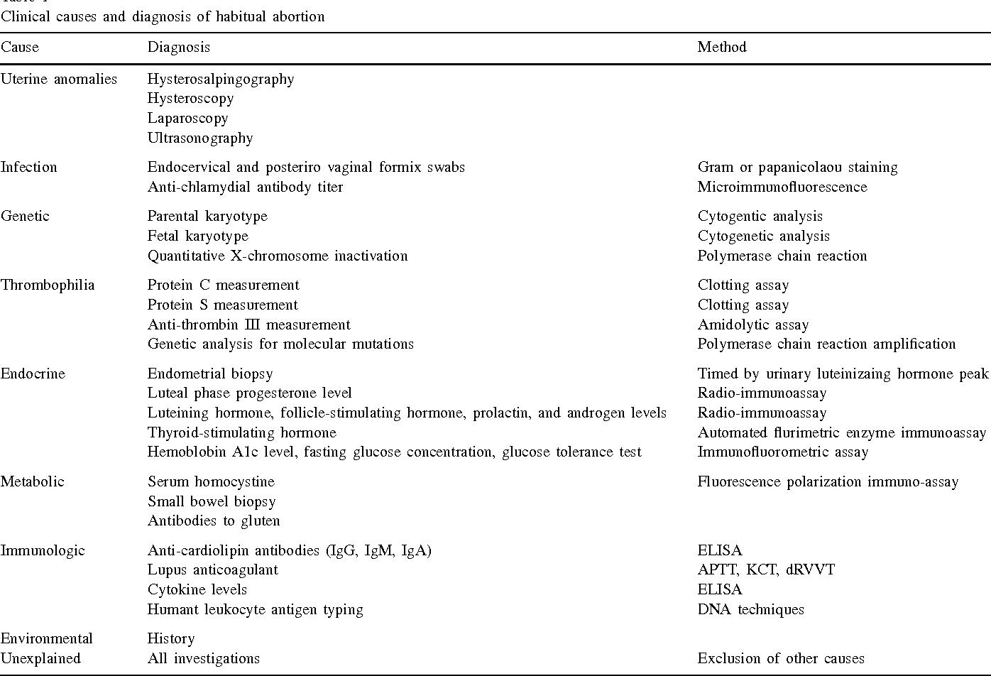 Habitual abortion: causes, diagnosis, and treatment - Semantic Scholar