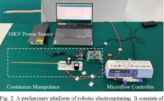 Figure 2 for Robotic Electrospinning Actuated by Non-Circular Joint Continuum Manipulator for Endoluminal Therapy