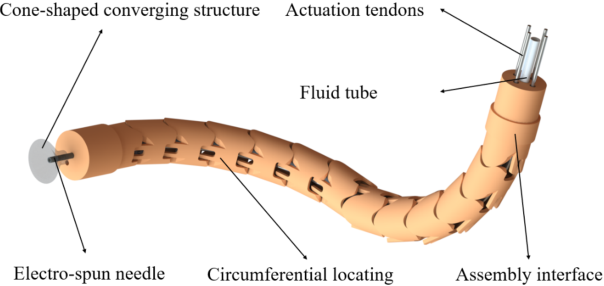 Figure 3 for Robotic Electrospinning Actuated by Non-Circular Joint Continuum Manipulator for Endoluminal Therapy