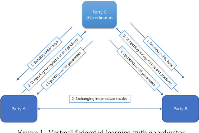 Figure 1 for Parallel Distributed Logistic Regression for Vertical Federated Learning without Third-Party Coordinator