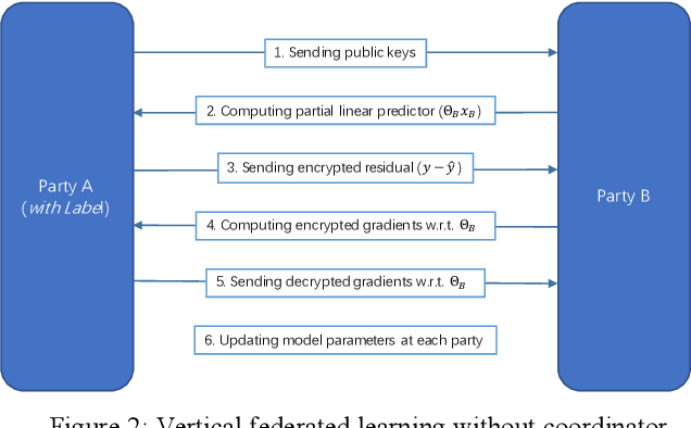 Figure 2 for Parallel Distributed Logistic Regression for Vertical Federated Learning without Third-Party Coordinator