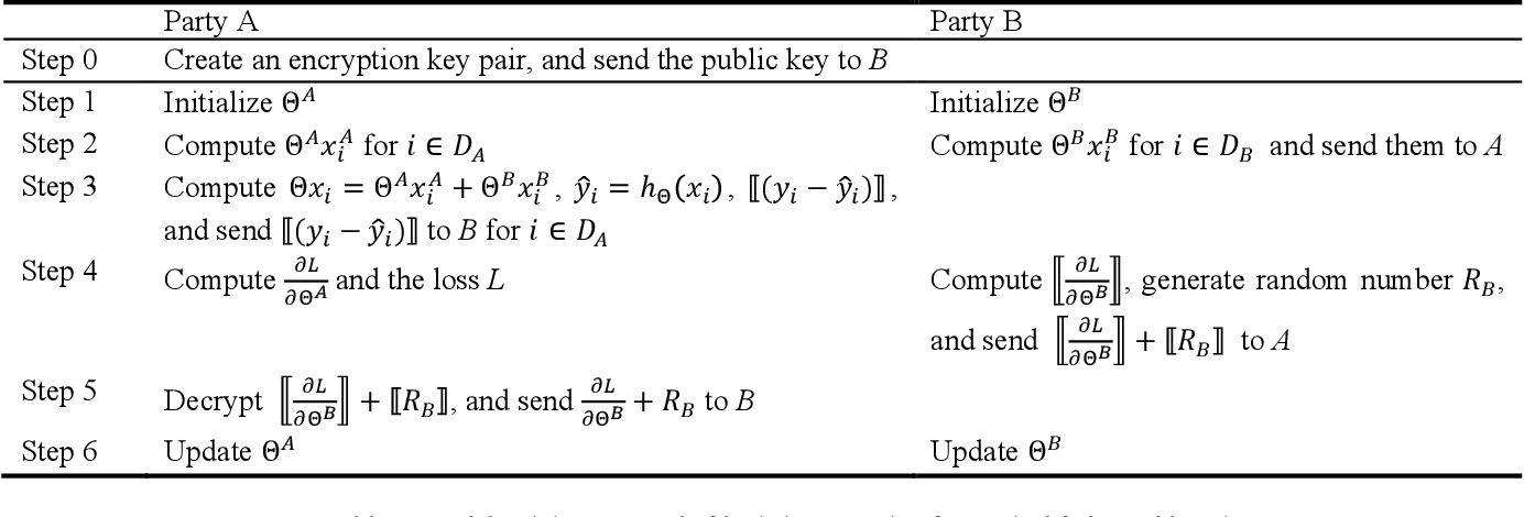 Figure 3 for Parallel Distributed Logistic Regression for Vertical Federated Learning without Third-Party Coordinator