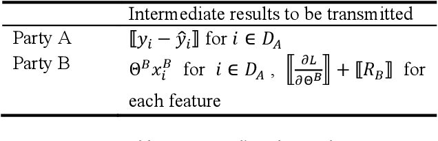 Figure 4 for Parallel Distributed Logistic Regression for Vertical Federated Learning without Third-Party Coordinator