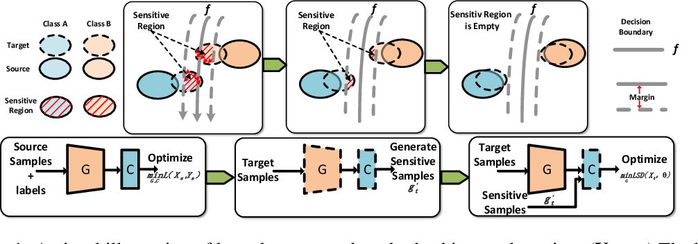 Figure 1 for Learning Smooth Representation for Unsupervised Domain Adaptation