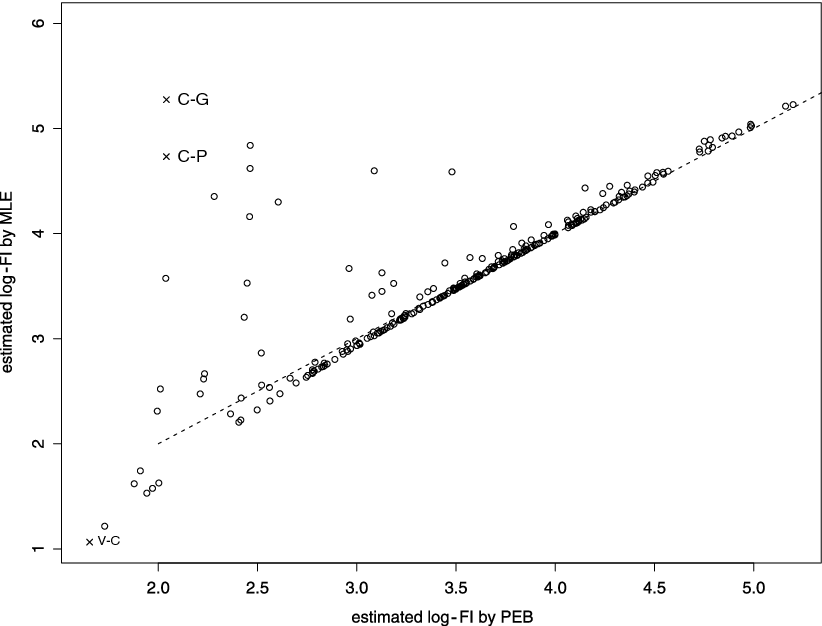 Fig. 11. Scatter plot of log-transformed square root Fisher information estimated by MLE and PEB in S2 .