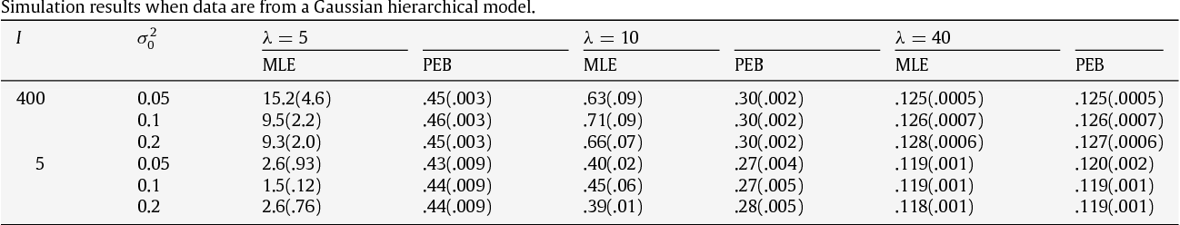 Table 1 Simulation results when data are from a Gaussian hierarchical model.