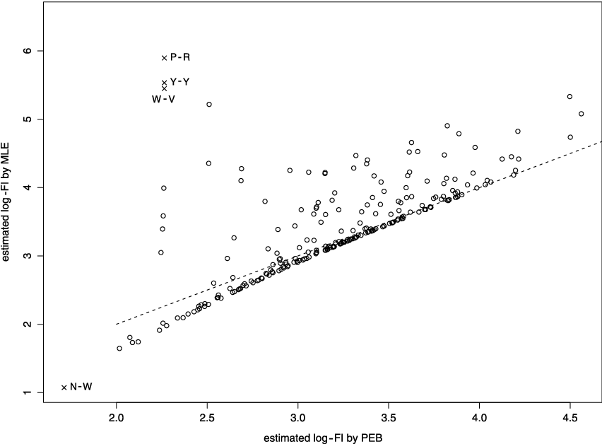 Fig. 7. Scatter plot of log-transformed square root Fisher information estimated by MLE and PEB in S1 .