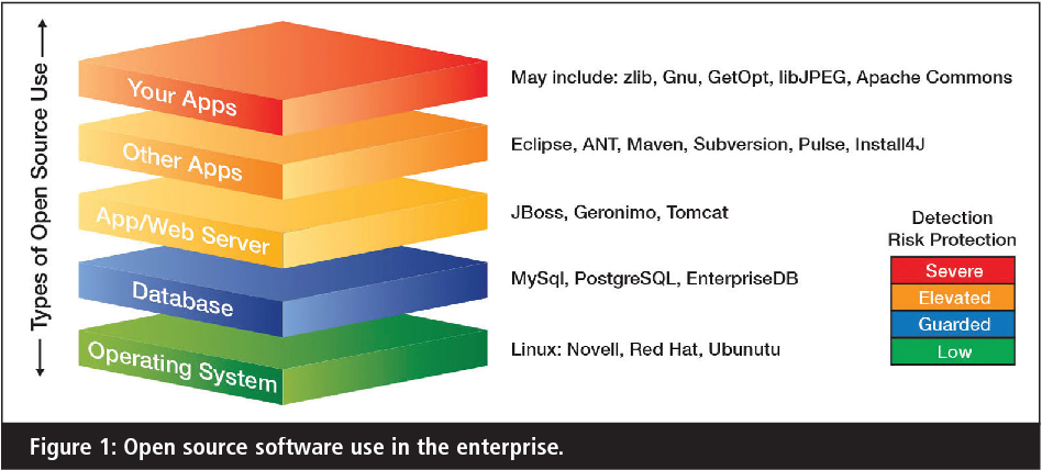 Figure 1 from Apache Struts 2: how technical and development