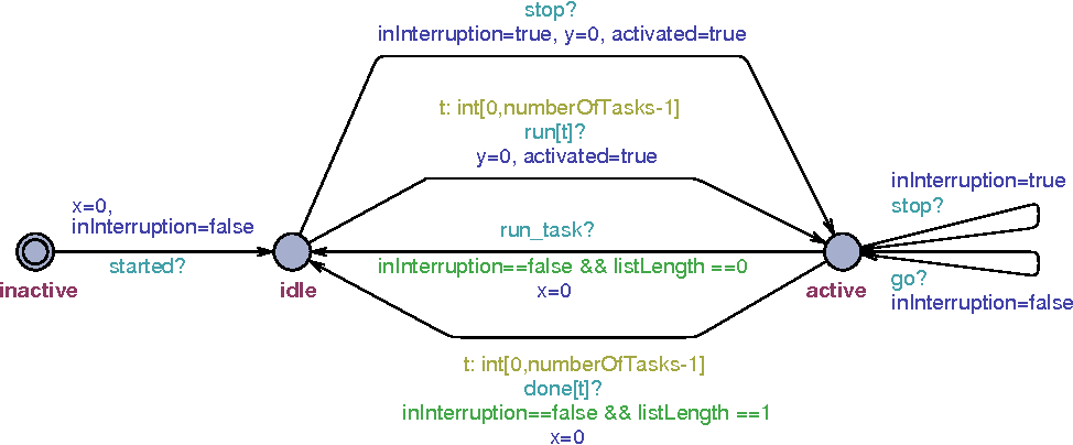 Figure 2. Node activity modeling, capturing active and idle states.