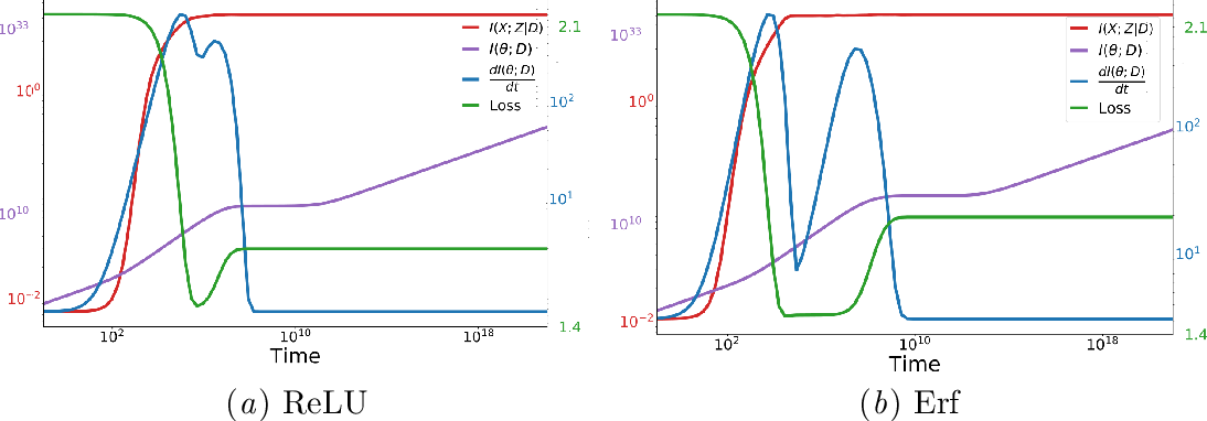 Figure 4 for Information in Infinite Ensembles of Infinitely-Wide Neural Networks