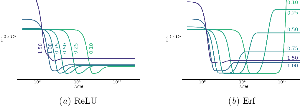 Figure 1 for Information in Infinite Ensembles of Infinitely-Wide Neural Networks