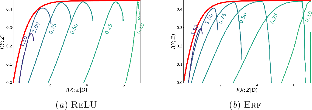Figure 2 for Information in Infinite Ensembles of Infinitely-Wide Neural Networks
