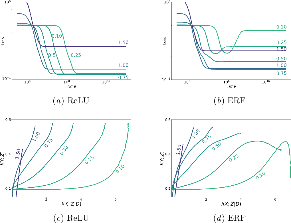 Figure 3 for Information in Infinite Ensembles of Infinitely-Wide Neural Networks