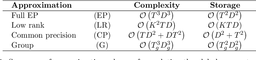 Figure 1 for Bayesian inference for spatio-temporal spike-and-slab priors