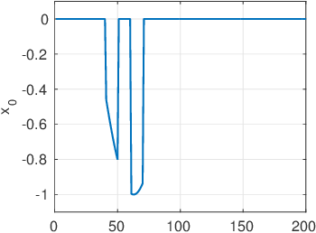 Figure 2 for Bayesian inference for spatio-temporal spike-and-slab priors