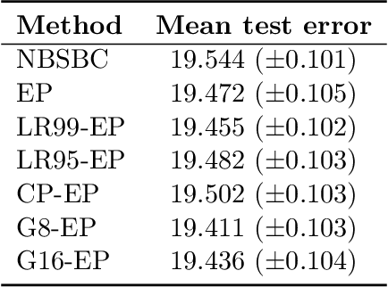 Figure 4 for Bayesian inference for spatio-temporal spike-and-slab priors