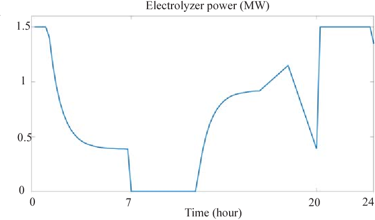 Figure 1 for Optimal Scheduling of Electrolyzer in Power Market with Dynamic Prices