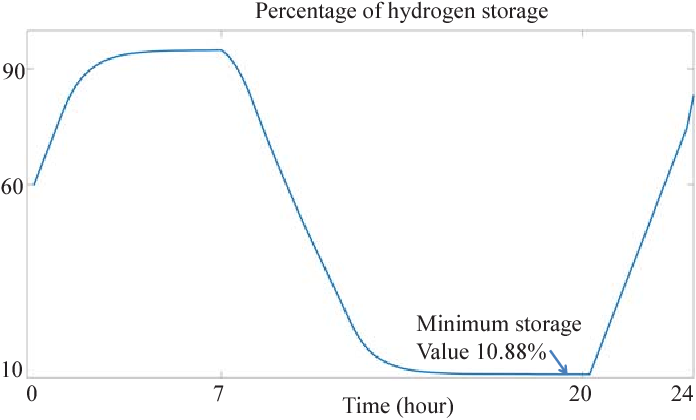 Figure 2 for Optimal Scheduling of Electrolyzer in Power Market with Dynamic Prices