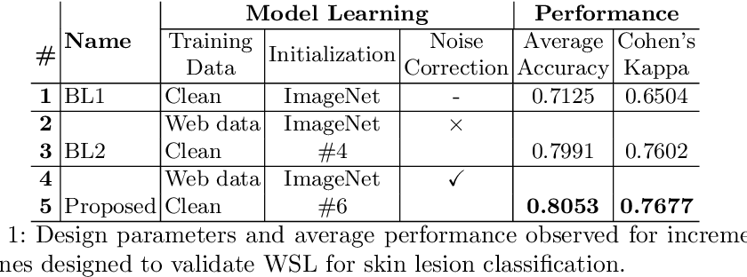 Figure 2 for Webly Supervised Learning for Skin Lesion Classification