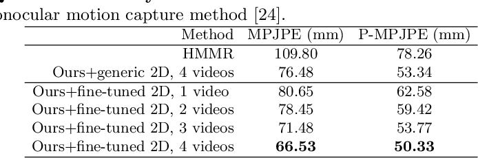 Figure 3 for Motion Capture from Internet Videos