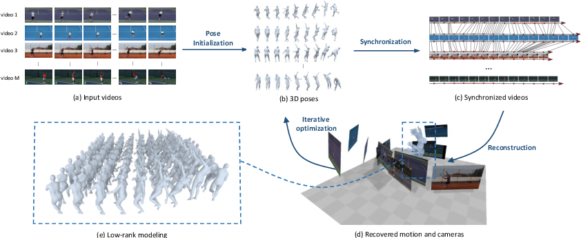 Figure 2 for Motion Capture from Internet Videos