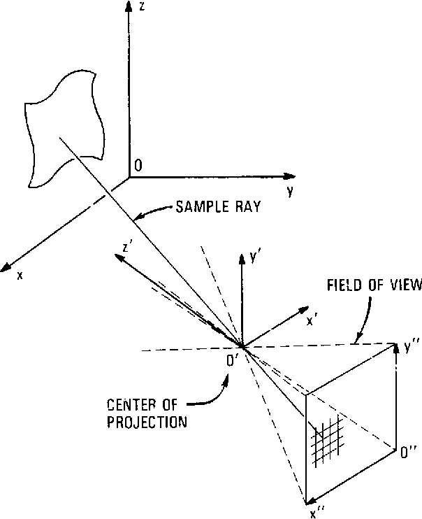 Synthetic Image Generation With A Lens And Aperture Camera Model