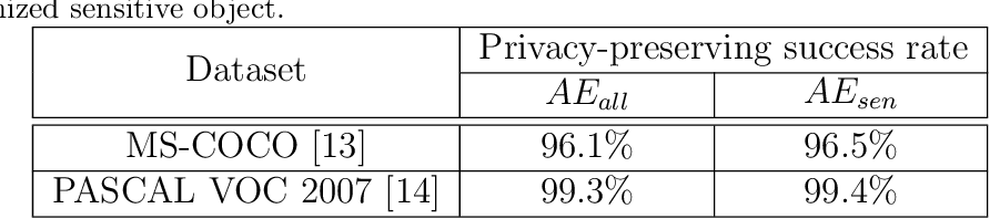 Figure 2 for SocialGuard: An Adversarial Example Based Privacy-Preserving Technique for Social Images