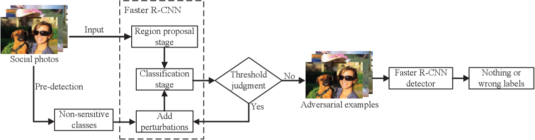 Figure 1 for SocialGuard: An Adversarial Example Based Privacy-Preserving Technique for Social Images