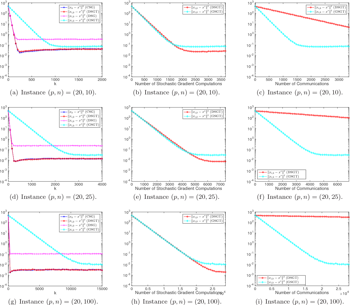Figure 1 for Distributed Stochastic Gradient Tracking Methods