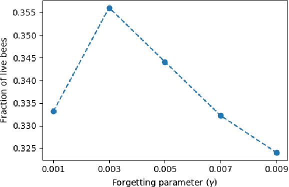 Figure 3 for Collective defense of honeybee colonies: experimental results and theoretical modeling