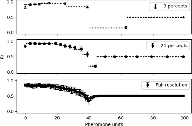 Figure 4 for Collective defense of honeybee colonies: experimental results and theoretical modeling