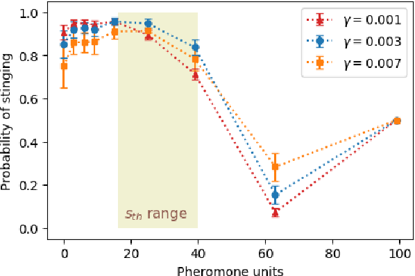 Figure 2 for Collective defense of honeybee colonies: experimental results and theoretical modeling