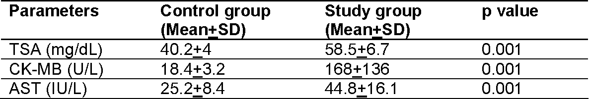 TABLE 2 COMPARISONS OF BIOCHEMICAL CARDIAC MARKERS AT 12 HOURS