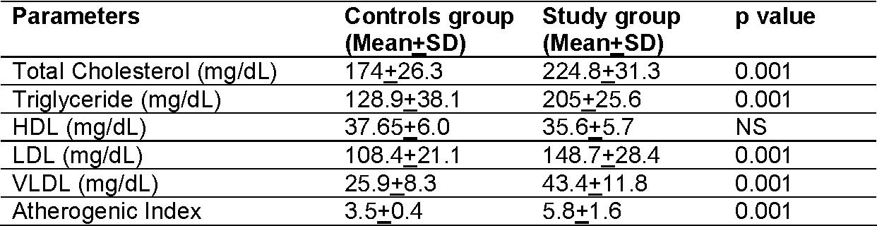 TABLE 3 COMPARISON OF LIPID PROFILE & ATHEROGENIC INDEX