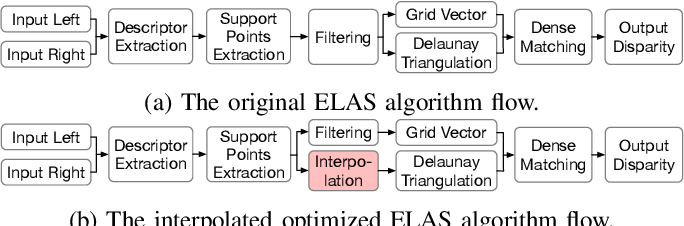 Figure 1 for iELAS: An ELAS-Based Energy-Efficient Accelerator for Real-Time Stereo Matching on FPGA Platform