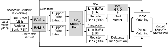 Figure 4 for iELAS: An ELAS-Based Energy-Efficient Accelerator for Real-Time Stereo Matching on FPGA Platform