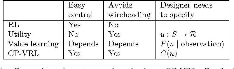 Figure 2 for Avoiding Wireheading with Value Reinforcement Learning