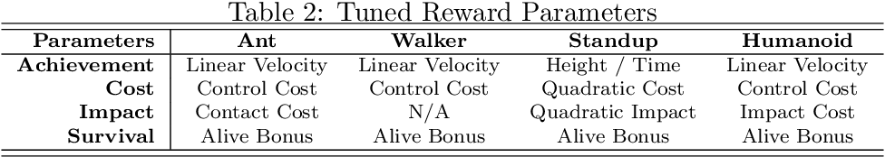 Figure 4 for Evolving Rewards to Automate Reinforcement Learning