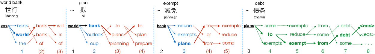 Figure 1 for Speculative Beam Search for Simultaneous Translation
