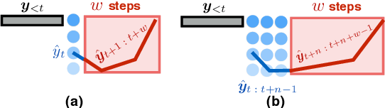 Figure 3 for Speculative Beam Search for Simultaneous Translation