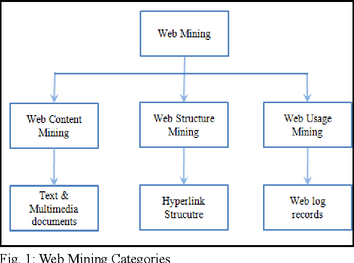 Fig. 1: Web Mining Categories