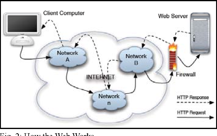 Fig. 2: How the Web Works